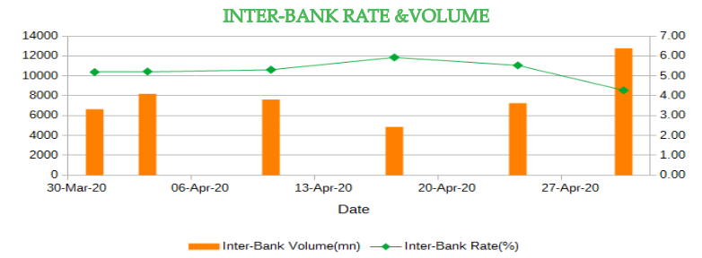 interbank rate and volume