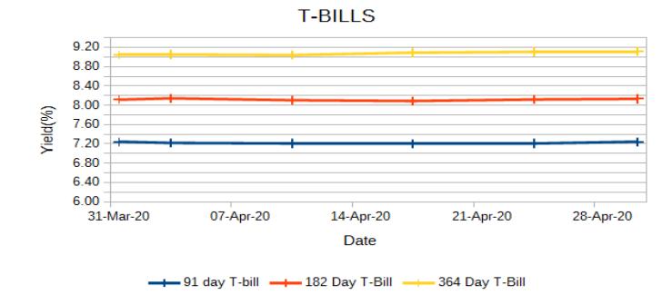 T-bills