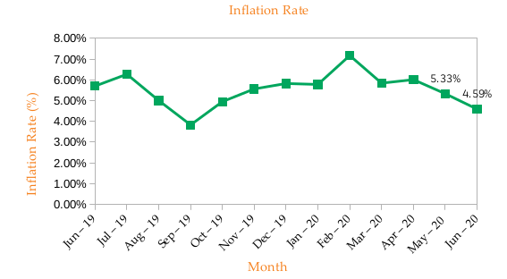 INFLATION RATE - Monthly Commentary