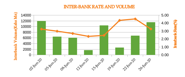 Inter Bank Rate Volume - Monthly Commentary