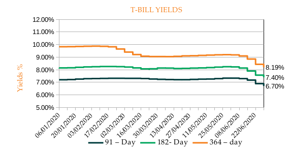 T-BILL YIELDS - Monthly Commentary